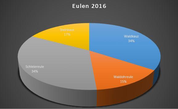 eulen_2016